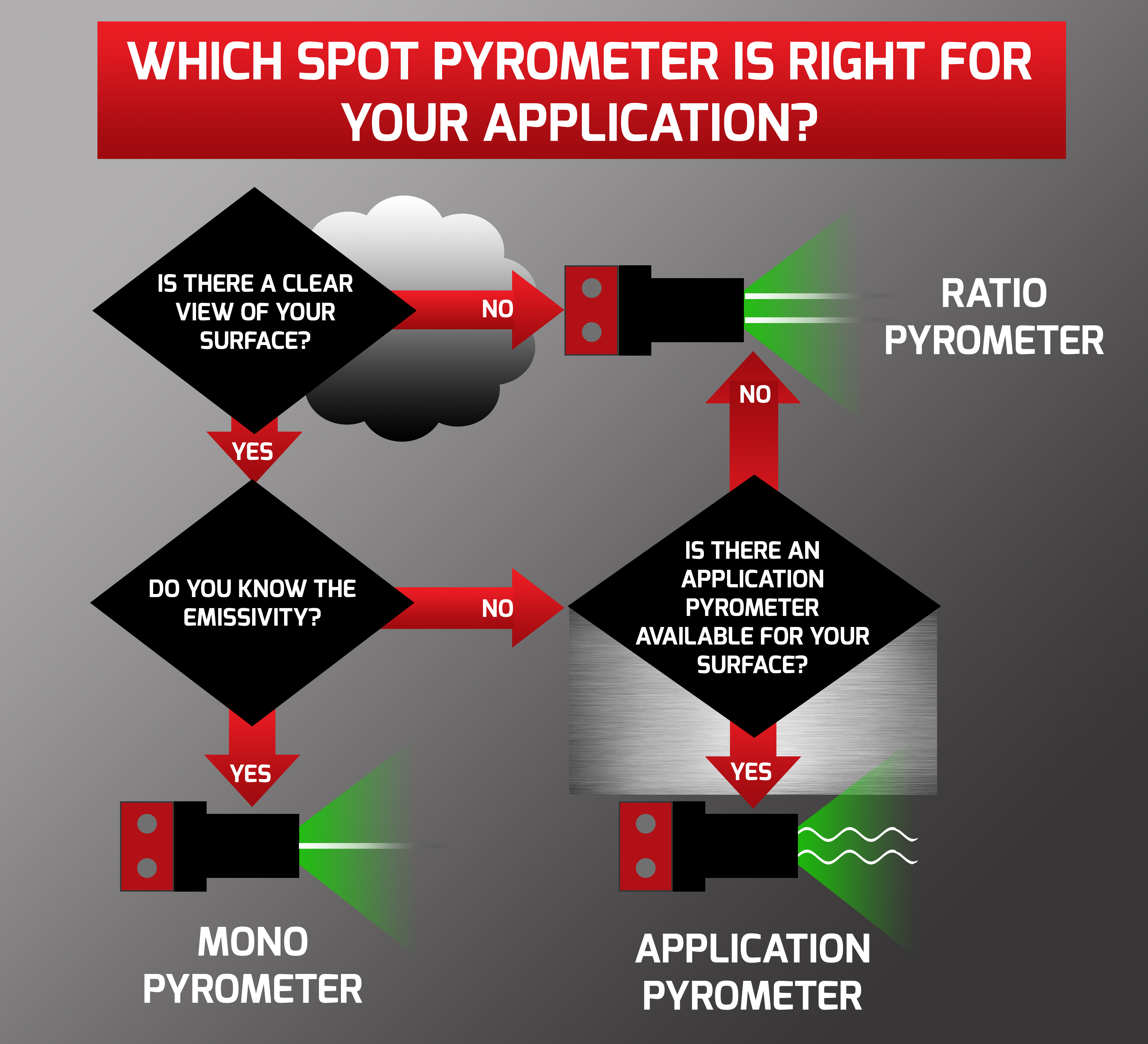 How to Choose the Best SPOT Pyrometer for your Required Application?