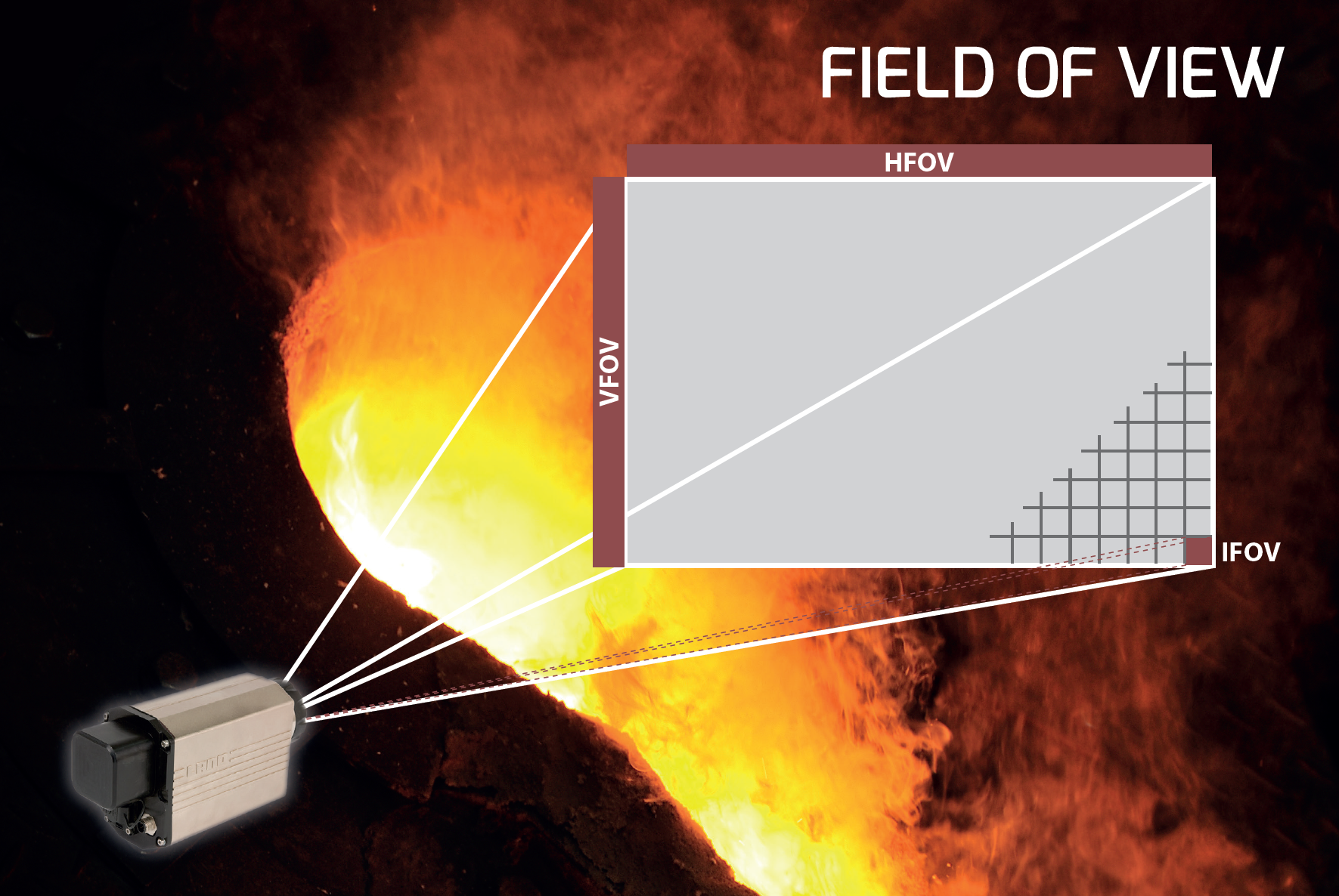 Slag Detection System - Field of View